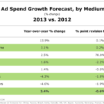 Global Ad Spending Forecast By Medium, 2012 vs 2013 [TABLE]