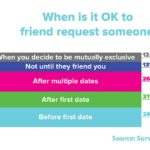 When Is It Okay To Send A Friend Request To A Romantic Interest? [CHART]