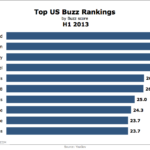 Most Buzzworthy Brands, H1 2013 [CHART]