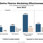 Online Pharmaceutical Marketing Effectiveness, June 2013 [CHART]