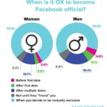 "Dating Etiquette: Becoming ""Facebook Official"" By Gender [INFOGRAPHIC]"