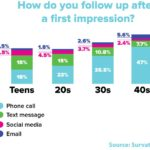 Dating Etiquette: Follow-Up Methods By Age Range [CHART]