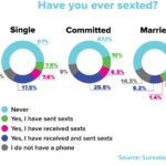 Prevalence Of Sexting [CHART]