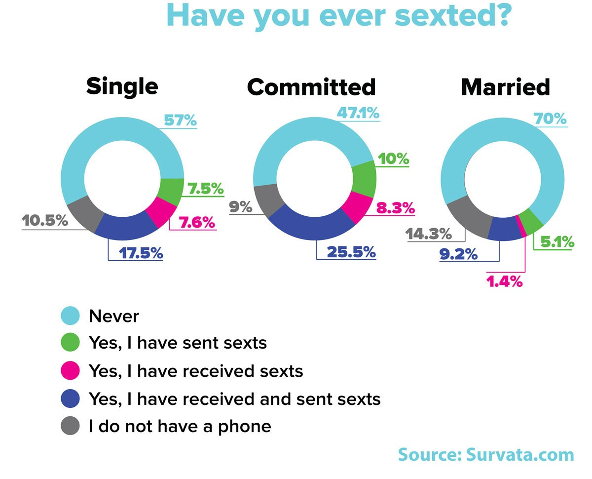 blog adults sext have better relationship