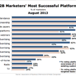 B2B Marketers' Most Successful Platforms, August 2013 [CHART]