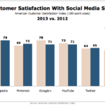 Social Media Site Satisfaction, 2012 vs. 2013 [CHART]