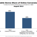 Mobile Device Share Of Online Conversions, August 2013 [CHART]
