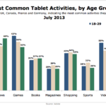 Most Common Tablet Activities By Age, July 2013 [CHART]