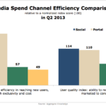 Media Spend Channel Efficiency, Q2 2013 [CHART]