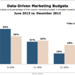 Data-Driven Marketing Budgets, December 2012 vs. June 2013 [CHART]