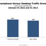 Smart Phone vs. Desktop Traffic Growth By Select Industries, H1 2012 – H1 2013 [CHART]