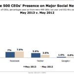 Fortune 500 CEOs' Social Media Presence, May 2012 vs. May 2013 [CHART]