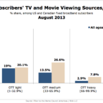 Broadband Subscribers' TV & Movie Sources, August 2013 [CHART]
