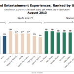 Mobile Media & Entertainment Brands Ranked By User Satisfaction, August 2013 [CHART]