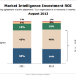 Market Intelligence Investment ROI, August 2013 [CHART]