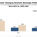 Millennials' Changing Alcoholic Beverage Preferences, 1992-1994 vs 2012-2013 [CHART]