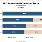 PPC Professionals' Areas Of Focus In 2014 [CHART]