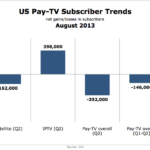 US Pay-TV Subscriber Trends, August 2013 [CHART]