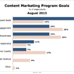 Content Marketing Goals, August 2013 [CHART]