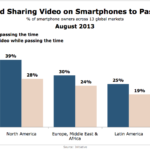 Smart Phone Video Viewing & Sharing To Pass The Time, August 2013 [CHART]