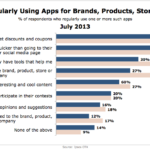 Reasons People Use Brand Apps Regularly, July 2013 [CHART]