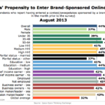 Demographics Of Brand-Sponsored Online Contest Participants, August 2013 [CHART]