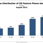 Feature Phone Users By Age, August 2013 [CHART]