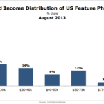 Household Income Of Feature Phone Users, August 2013 [CHART]