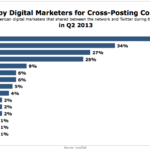 Social Networks From Which Marketers Cross-Post To Twitter, Q2 2013 [CHART]