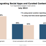 Benefits Of Integrating Real-Time Social & Curated Content Into Websites, July 2013 [CHART]