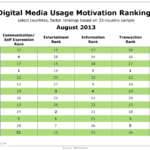 Motivations For Using Digital Media, August 2013 [TABLE]
