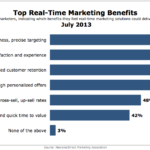 Top Real-Time Marketing Benefits, July 2013 [CHART]