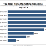 Top Real-Time Marketing Concerns, July 2013 [CHART]