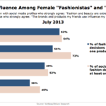 Social Media Influence Over Female Fashionistas & Social Shoppers, July 2013 [CHART]