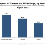 Effect Of Tweets On TV Ratings By Genre, August 2013 [CHART]