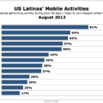 American Latinas' Mobile Activities, August 2013 [CHART]