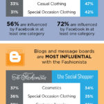 Fashionistas' Online Influences [INFOGRAPHIC]