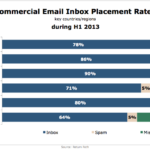 Commercial Email Inbox Placement Rates, H1 2013 [CHART]