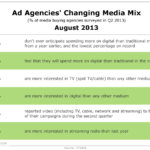 Ad Agencies' Changing Media Mix, August 2013 [TABLE]