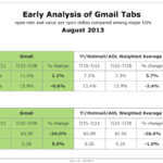 Gmail Tabs Open Rates By Email Service, August 2013 [TABLE]