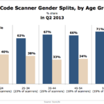 QR Code Scanners By Generation & Gender, Q2 2013 [CHART]