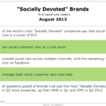 Characteristics Of Socially Devoted Companies, August 2013 [TABLE]
