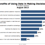Top Benefits Of Data-Driven Decision-Making, August 2013 [CHART]
