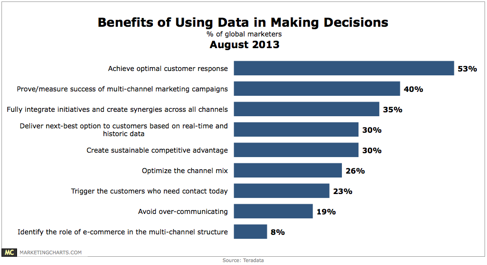 Top Benefits Of Data-Driven Decision-Making [CHART]