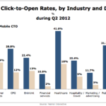 Email Click-to-Open Rates By Industry, Q2 2012 [CHART]