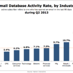 Active Email Subscriber Rates By Industry, Q2 2013 [CHART]