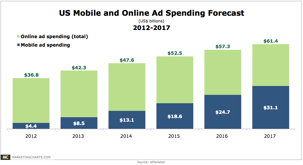 Us mobile online ad spending 2012 2017 chart for Mobili ad trend
