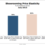 Showrooming Price Elasticity, July 2013 [CHART]
