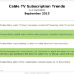 Cable TV Subscriber Attitudes, September 2013 [TABLE]