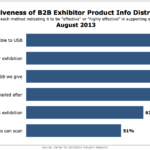 Effectiveness Of B2B Exhibitors Product Information Distribution Methods, August 2013 [CHART]